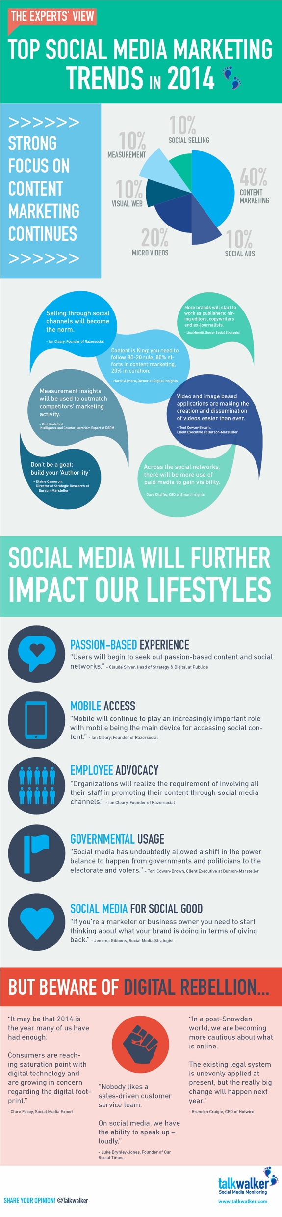 twitter web community infographics web community  Infographic: Top Social Media Marketing Trends in 2014